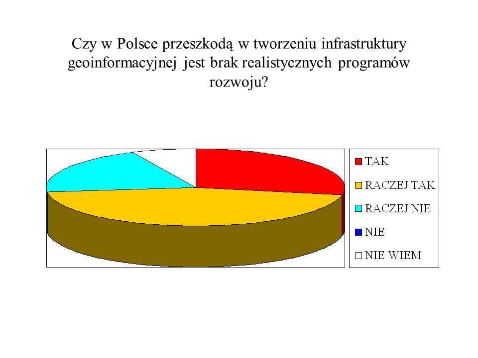 Czy w Polsce przeszkodą w tworzeniu infrastruktury geoinformacyjnej jest brak realistycznych programów rozwoju