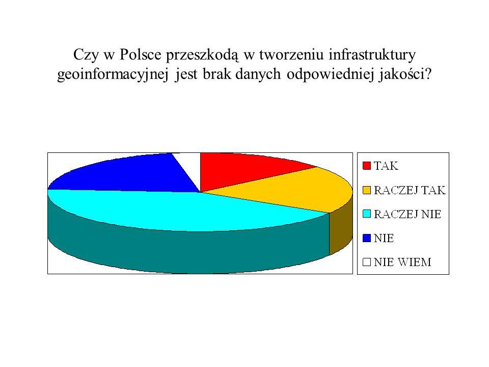 Czy w Polsce przeszkodą w tworzeniu infrastruktury geoinformacyjnej jest brak danych odpowiedniej jakości