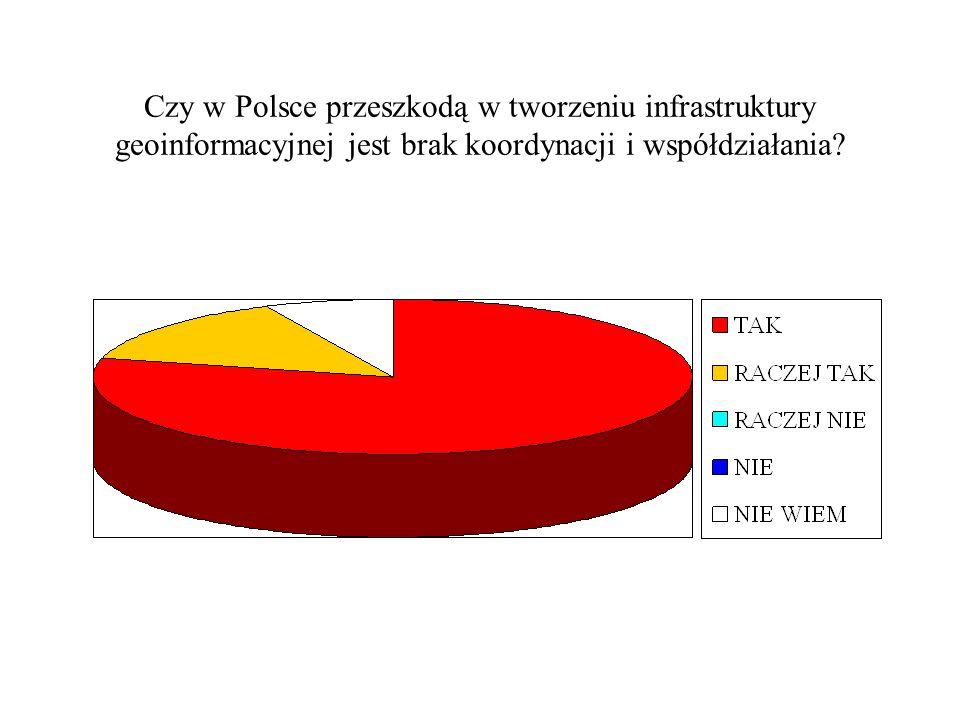 Czy w Polsce przeszkodą w tworzeniu infrastruktury geoinformacyjnej jest brak koordynacji i współdziałania