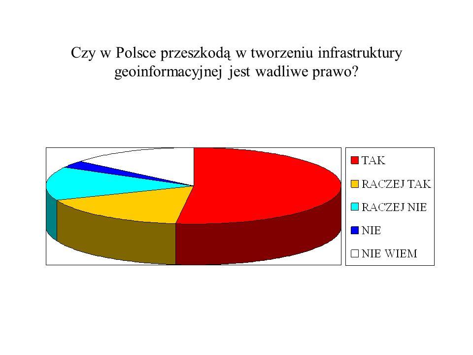 Czy w Polsce przeszkodą w tworzeniu infrastruktury geoinformacyjnej jest wadliwe prawo