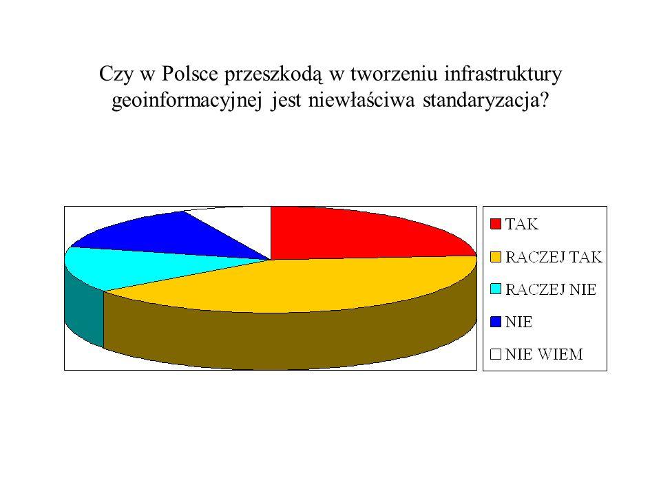 Czy w Polsce przeszkodą w tworzeniu infrastruktury geoinformacyjnej jest niewłaściwa standaryzacja