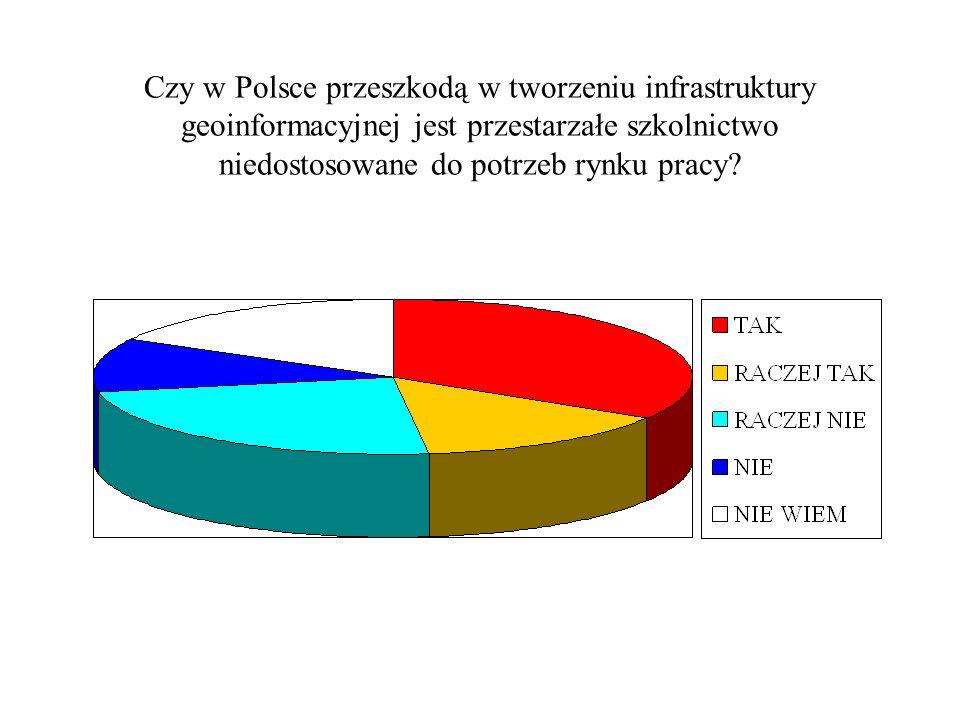 Czy w Polsce przeszkodą w tworzeniu infrastruktury geoinformacyjnej jest przestarzałe szkolnictwo niedostosowane do potrzeb rynku pracy