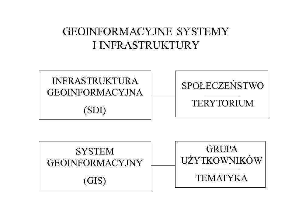 GEOINFORMACYJNE SYSTEMY I INFRASTRUKTURY INFRASTRUKTURA GEOINFORMACYJNA (SDI) SYSTEM GEOINFORMACYJNY (GIS) SPOŁECZEŃSTWO TERYTORIUM GRUPA UŻYTKOWNIKÓW TEMATYKA