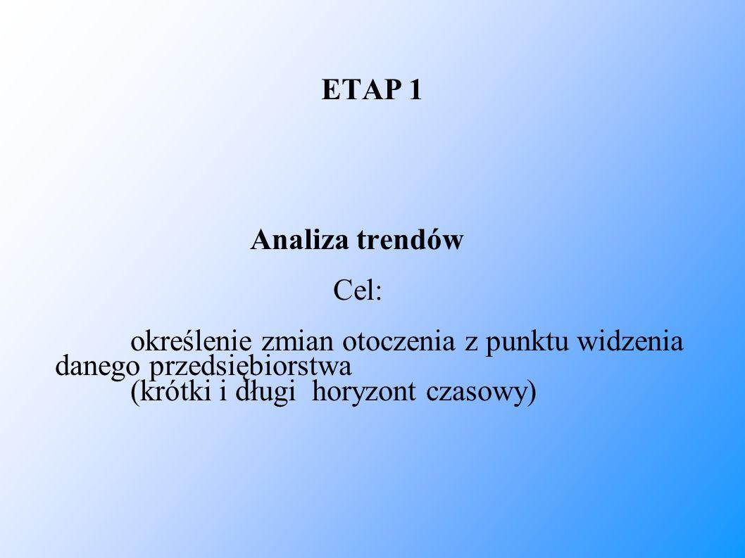 ETAP 1 Analiza trendów Cel: określenie zmian otoczenia z punktu widzenia danego przedsiębiorstwa (krótki i długi horyzont czasowy)