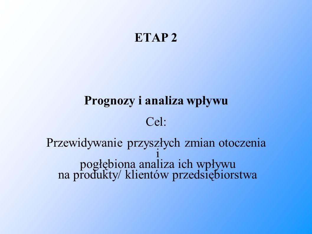 ETAP 2 Prognozy i analiza wpływu Cel: Przewidywanie przyszłych zmian otoczenia i pogłębiona analiza ich wpływu na produkty/ klientów przedsiębiorstwa