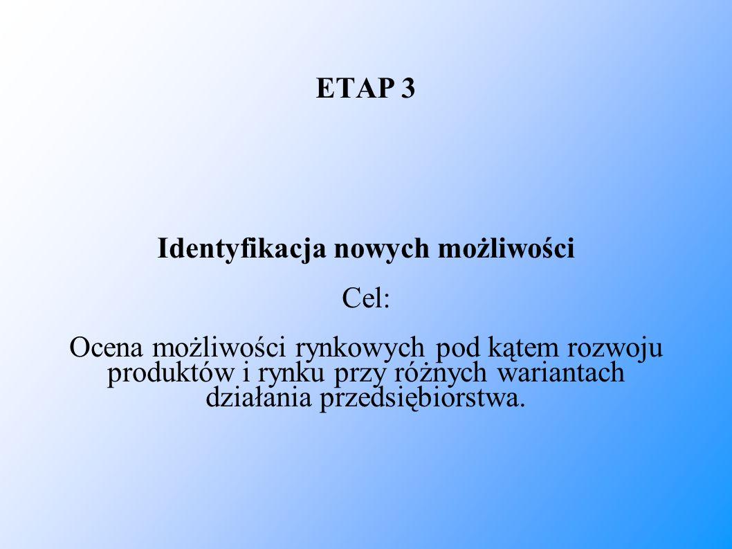 ETAP 3 Identyfikacja nowych możliwości Cel: Ocena możliwości rynkowych pod kątem rozwoju produktów i rynku przy różnych wariantach działania przedsięb