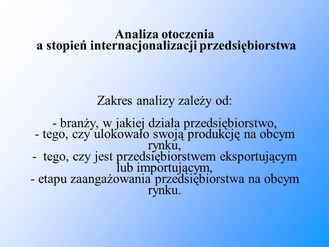 Analiza otoczenia a stopień internacjonalizacji przedsiębiorstwa Zakres analizy zależy od: - branży, w jakiej działa przedsiębiorstwo, - tego, czy ulo