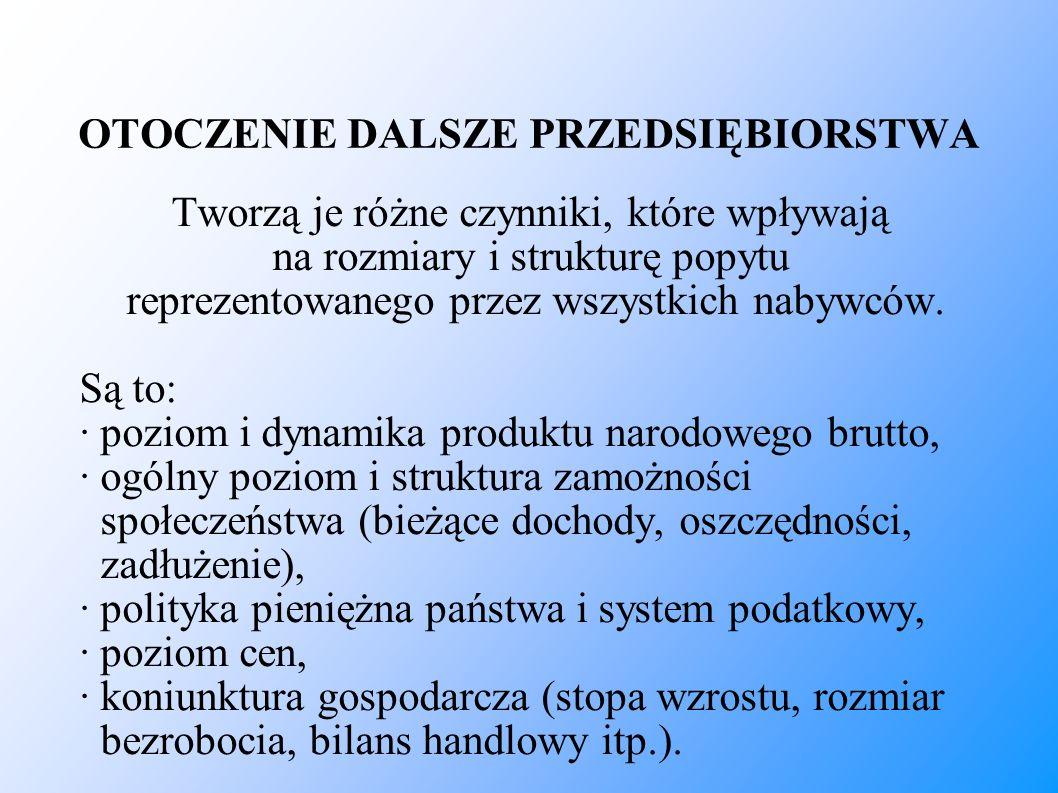 OTOCZENIE TECHNOLOGICZNE cd.