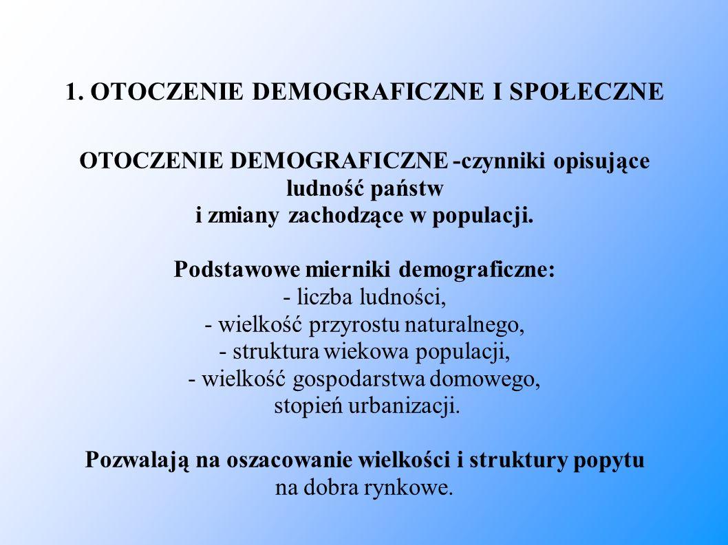 1. OTOCZENIE DEMOGRAFICZNE I SPOŁECZNE OTOCZENIE DEMOGRAFICZNE -czynniki opisujące ludność państw i zmiany zachodzące w populacji. Podstawowe mierniki
