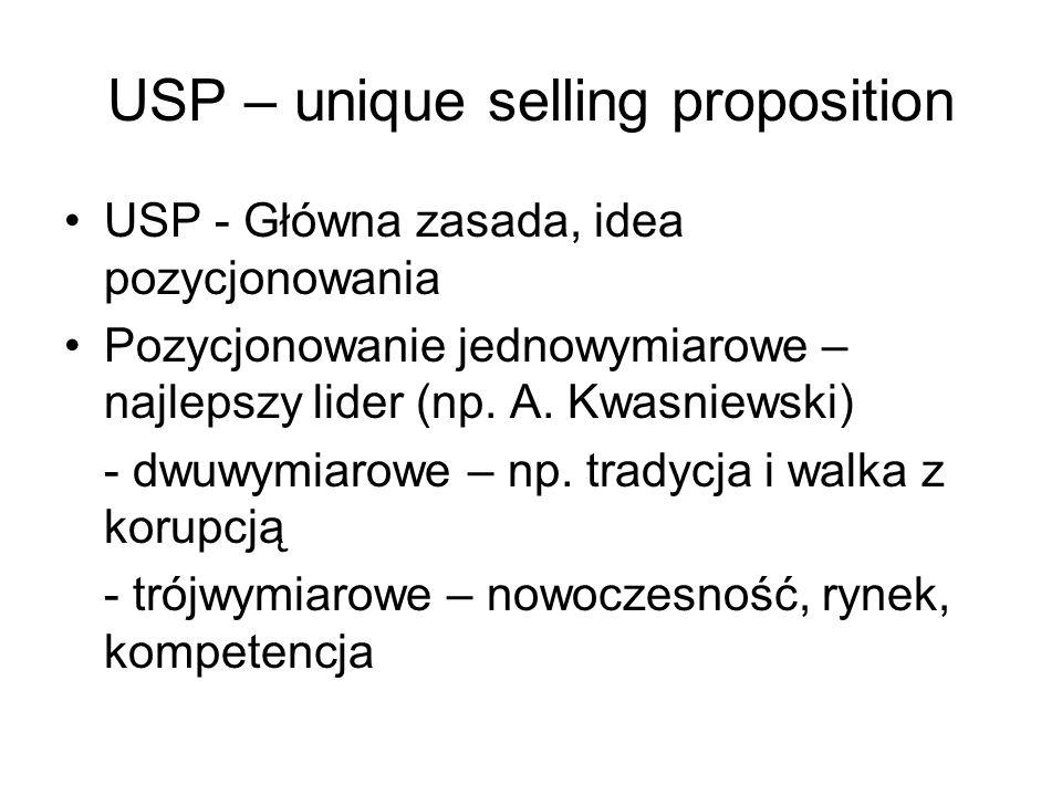 USP – unique selling proposition USP - Główna zasada, idea pozycjonowania Pozycjonowanie jednowymiarowe – najlepszy lider (np. A. Kwasniewski) - dwuwy