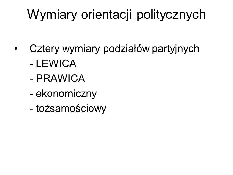 Wymiary orientacji politycznych Cztery wymiary podziałów partyjnych - LEWICA - PRAWICA - ekonomiczny - tożsamościowy