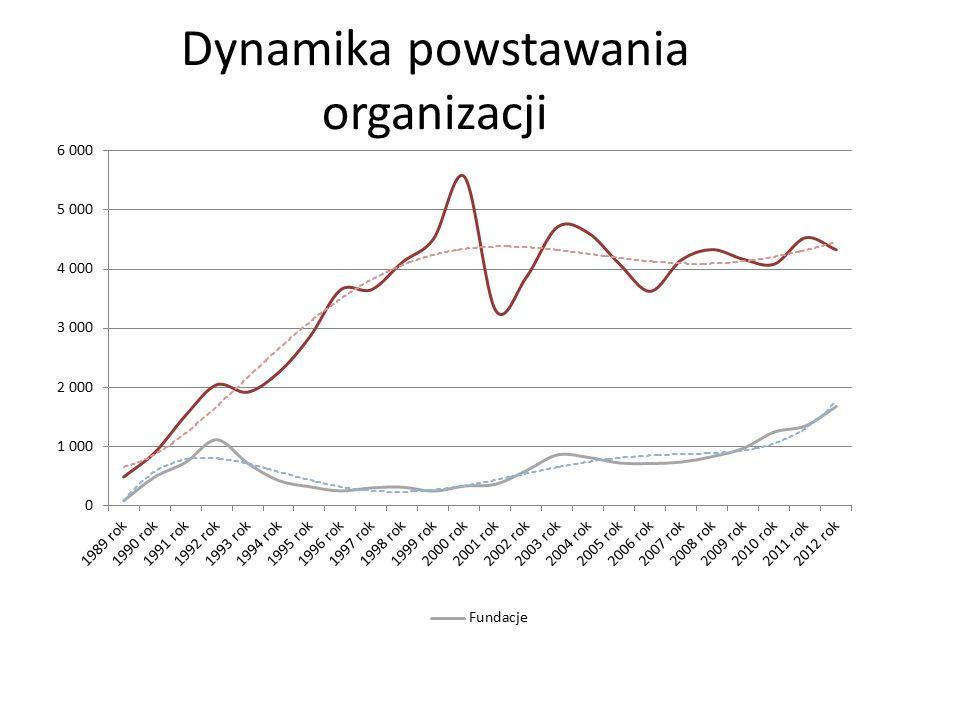 Dynamika powstawania organizacji