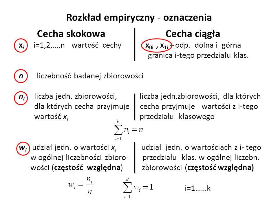 Rozkład empiryczny - oznaczenia Cecha skokowa Cecha ciągła x i i=1,2,...,n wartość cechy x 0i, x 1i – odp.