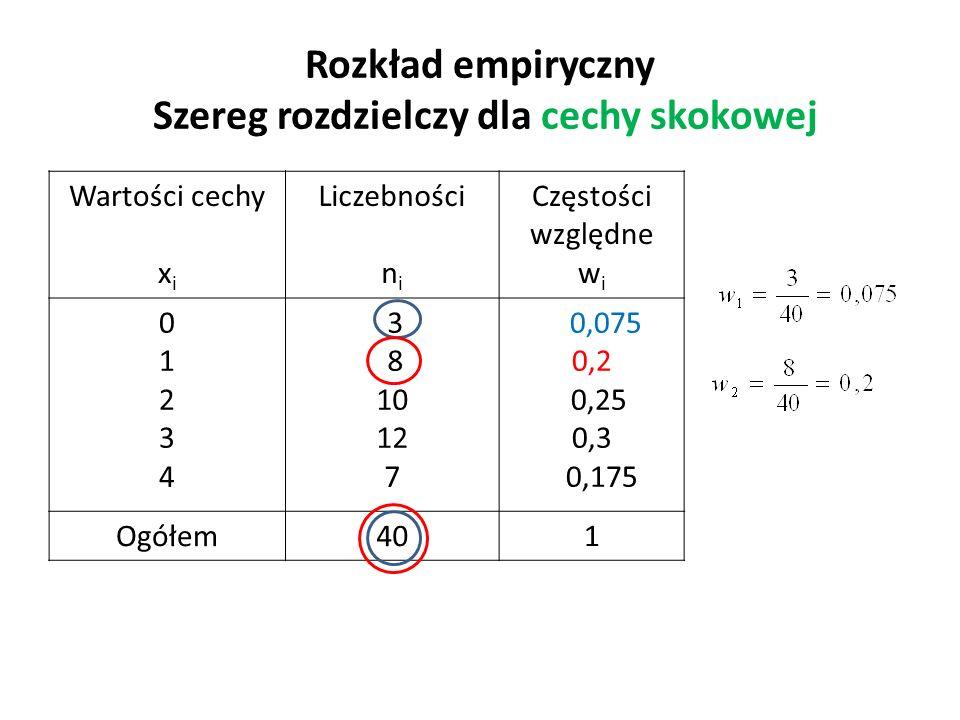 Rozkład empiryczny Szereg rozdzielczy dla cechy skokowej Wartości cechy x i Liczebności n i Częstości względne w i 0123401234 3 8 10 12 7 0,075 0,2 0,25 0,3 0,175 Ogółem401