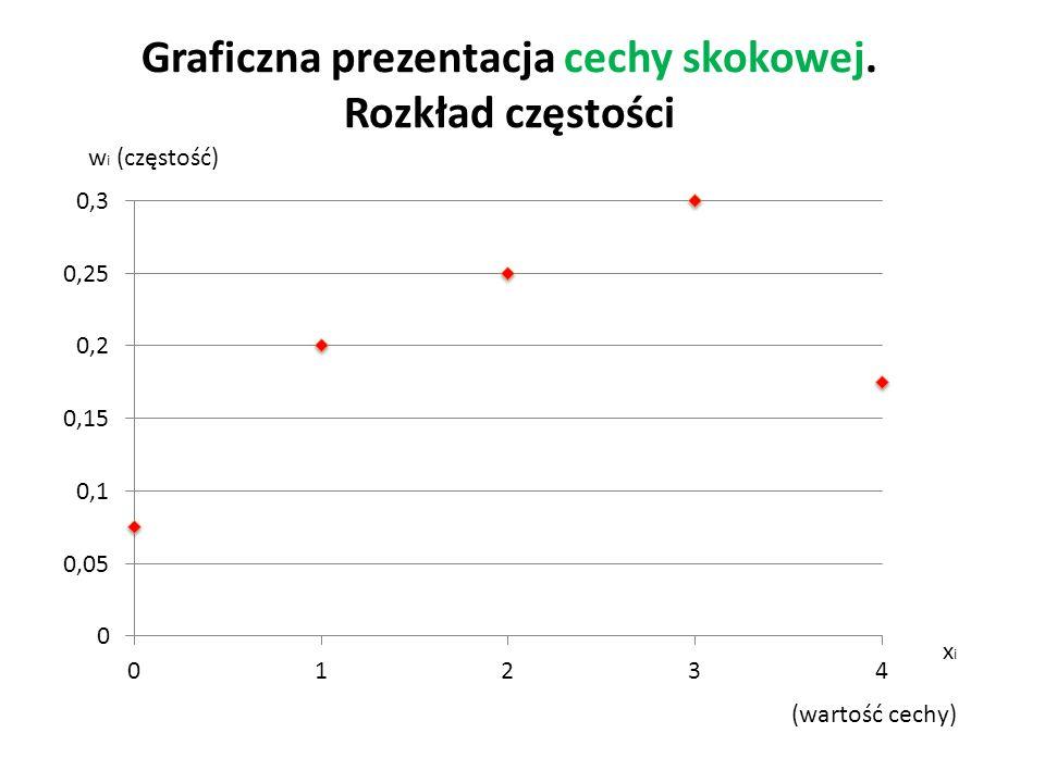 Graficzna prezentacja cechy skokowej. Rozkład częstości w i (częstość) x i (wartość cechy)