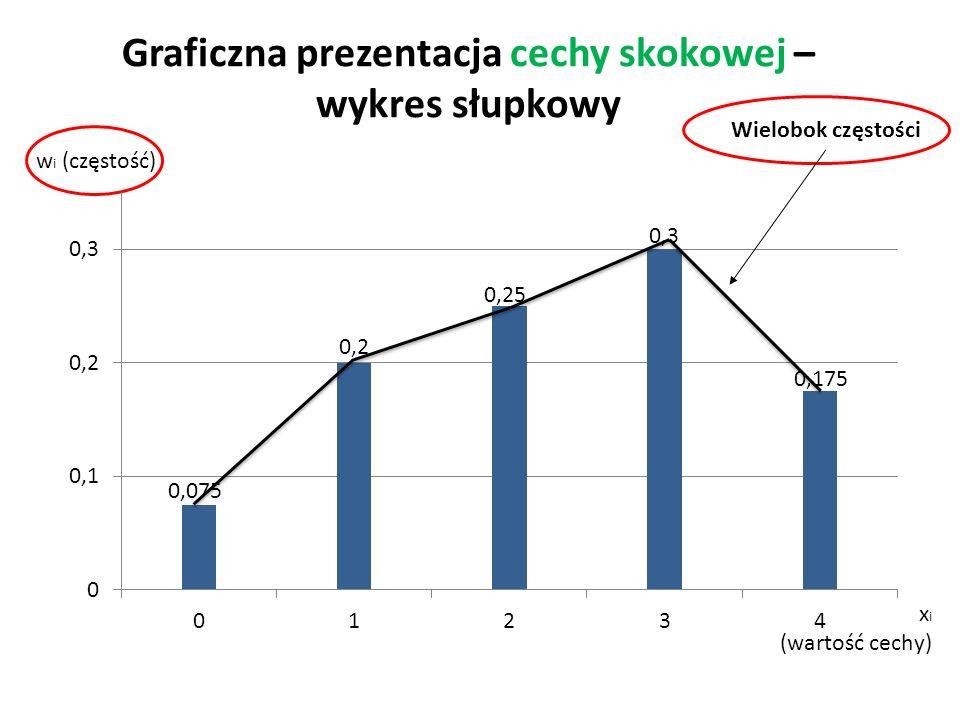 Graficzna prezentacja cechy skokowej – wykres słupkowy w i (częstość) x i (wartość cechy) Wielobok częstości