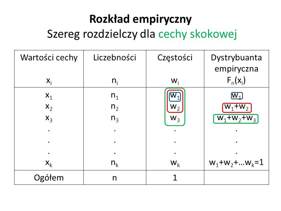Rozkład empiryczny Szereg rozdzielczy dla cechy skokowej Wartości cechy x i Liczebności n i Częstości w i Dystrybuanta empiryczna F n (x i ) x1x2x3...xkx1x2x3...xk n1n2n3...nkn1n2n3...nk w1w2w3...wkw1w2w3...wk w 1 w 1 +w 2 w 1 +w 2 +w 3.