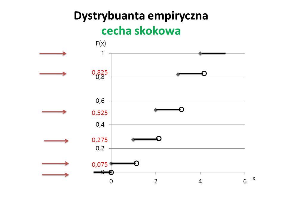 Dystrybuanta empiryczna cecha skokowa 0,075 0,275 0,525 0,825 x F(x)