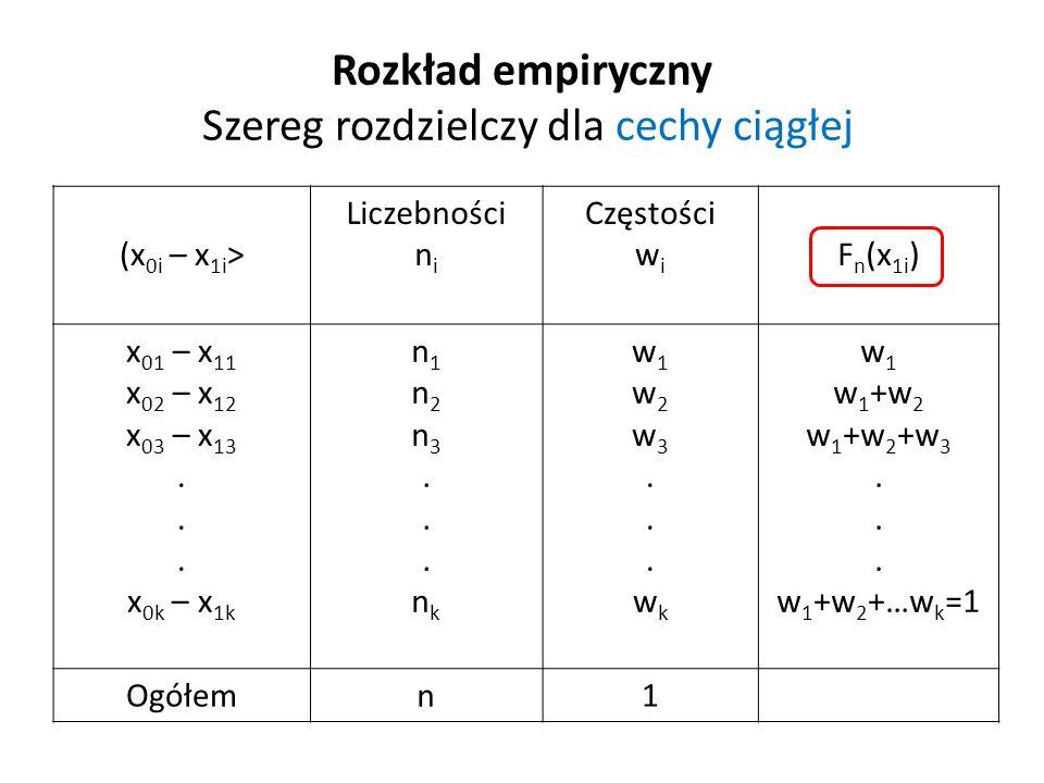 Rozkład empiryczny Szereg rozdzielczy dla cechy ciągłej (x 0i – x 1i > Liczebności n i Częstości w i F n (x 1i ) x 01 – x 11 x 02 – x 12 x 03 – x 13.