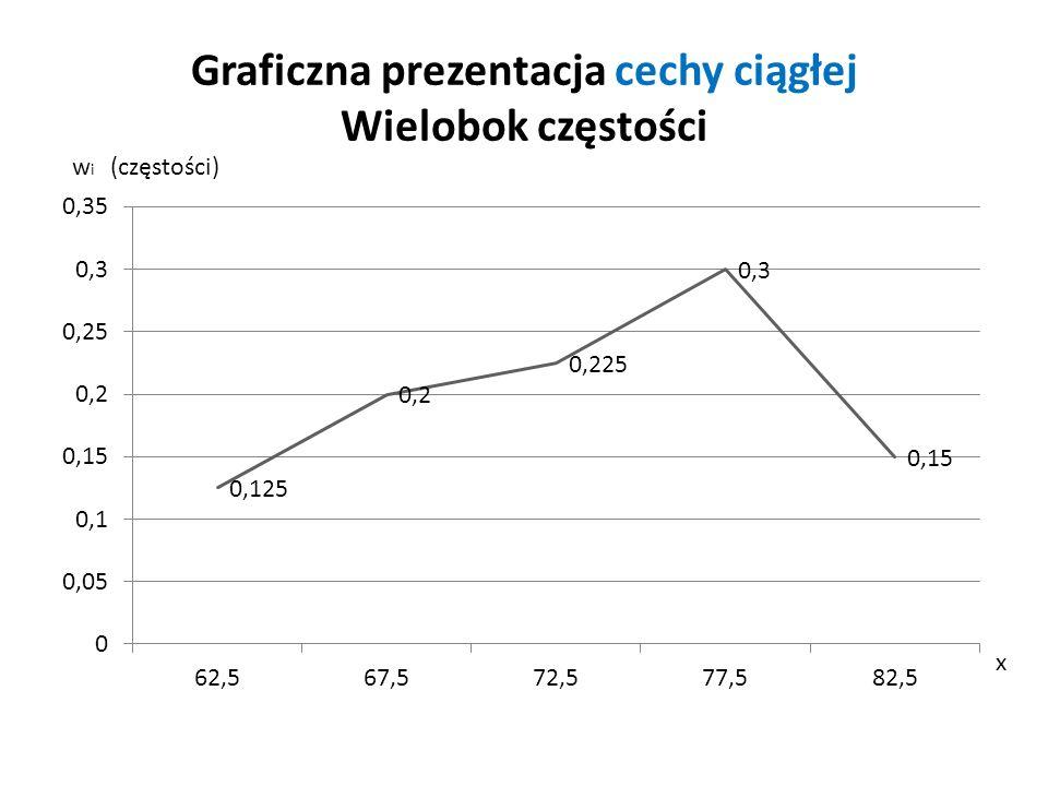 Graficzna prezentacja cechy ciągłej Wielobok częstości w i (częstości) x