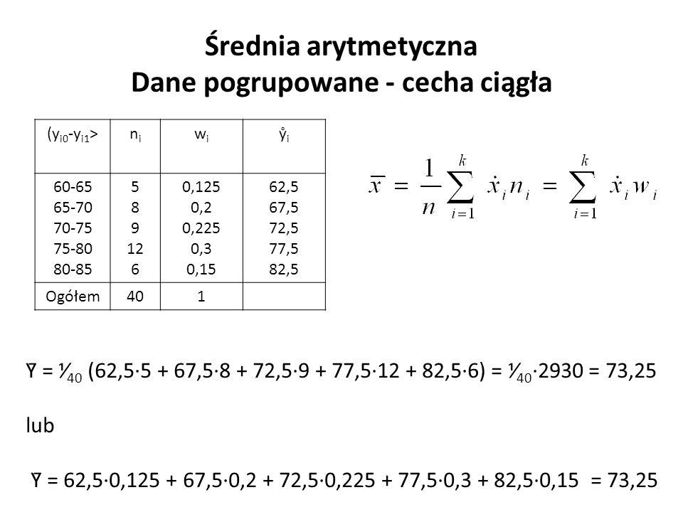 Średnia arytmetyczna Dane pogrupowane - cecha ciągła (y i0 -y i1 >nini wiwi ẙ i 60-65 65-70 70-75 75-80 80-85 5 8 9 12 6 0,125 0,2 0,225 0,3 0,15 62,5 67,5 72,5 77,5 82,5 Ogółem401 Ȳ = ⅟ 40 (62,5∙5 + 67,5∙8 + 72,5∙9 + 77,5∙12 + 82,5∙6) = ⅟ 40 ∙2930 = 73,25 lub Ȳ = 62,5∙0,125 + 67,5∙0,2 + 72,5∙0,225 + 77,5∙0,3 + 82,5∙0,15 = 73,25