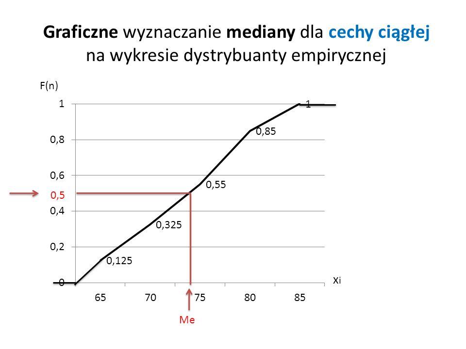 Graficzne wyznaczanie mediany dla cechy ciągłej na wykresie dystrybuanty empirycznej Me 0,5 F(n) xixi