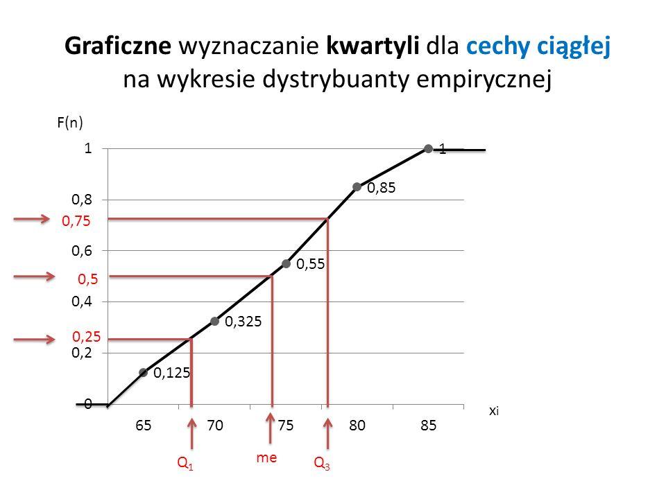 Graficzne wyznaczanie kwartyli dla cechy ciągłej na wykresie dystrybuanty empirycznej me 0,25 Q1Q1 0,75 Q3Q3 F(n) xixi