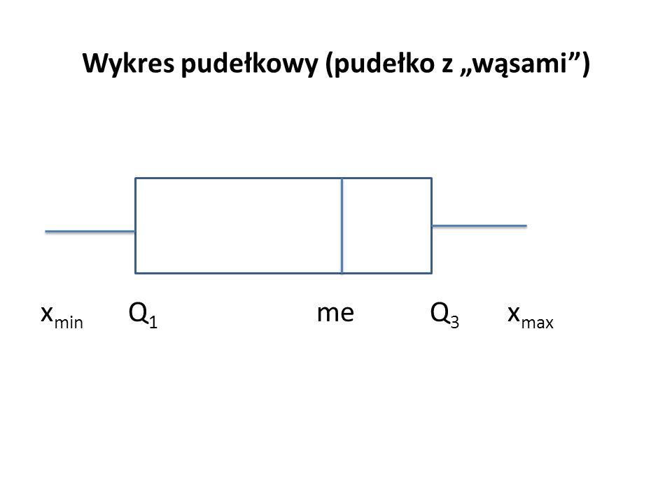 """Wykres pudełkowy (pudełko z """"wąsami ) x min Q 1 me Q 3 x max"""