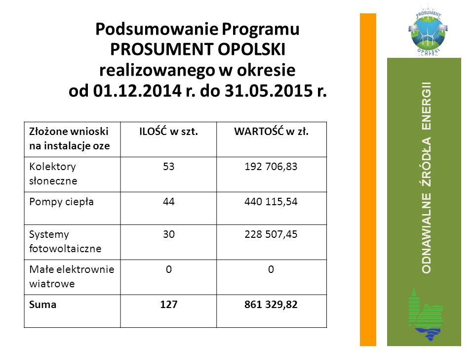 Podsumowanie Programu PROSUMENT OPOLSKI realizowanego w okresie od 01.12.2014 r. do 31.05.2015 r. Złożone wnioski na instalacje oze ILOŚĆ w szt.WARTOŚ