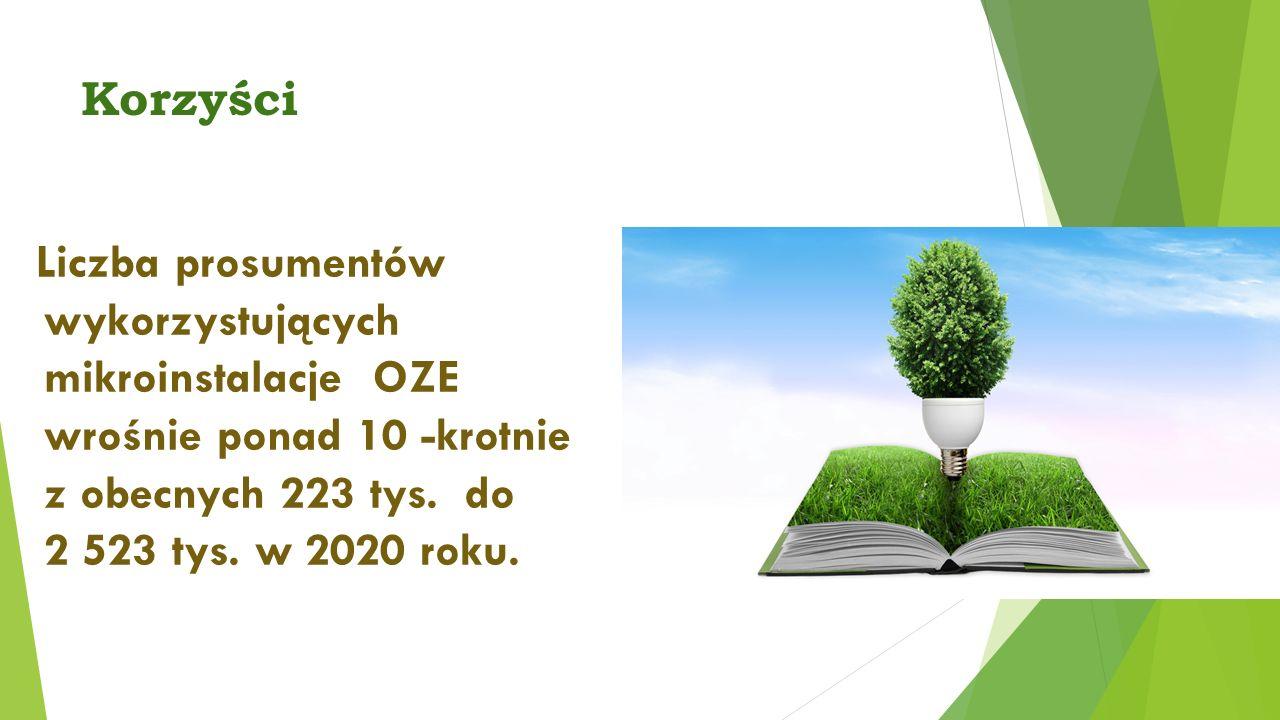 Korzyści Liczba prosumentów wykorzystujących mikroinstalacje OZE wrośnie ponad 10 -krotnie z obecnych 223 tys.