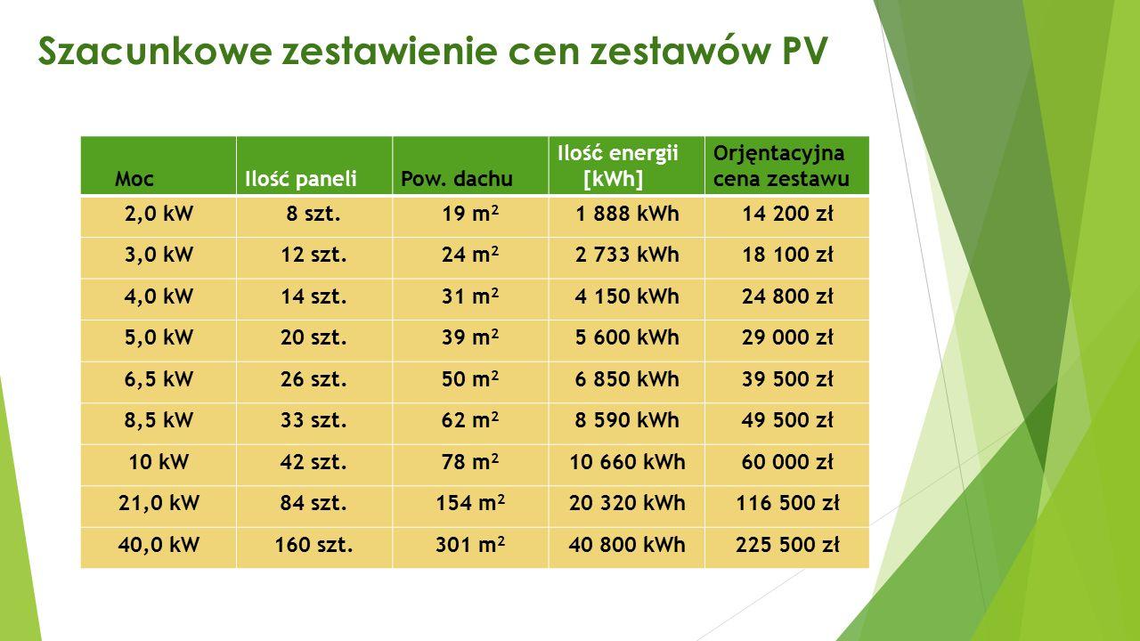 Szacunkowe zestawienie cen zestawów PV Moc Ilość paneliPow.
