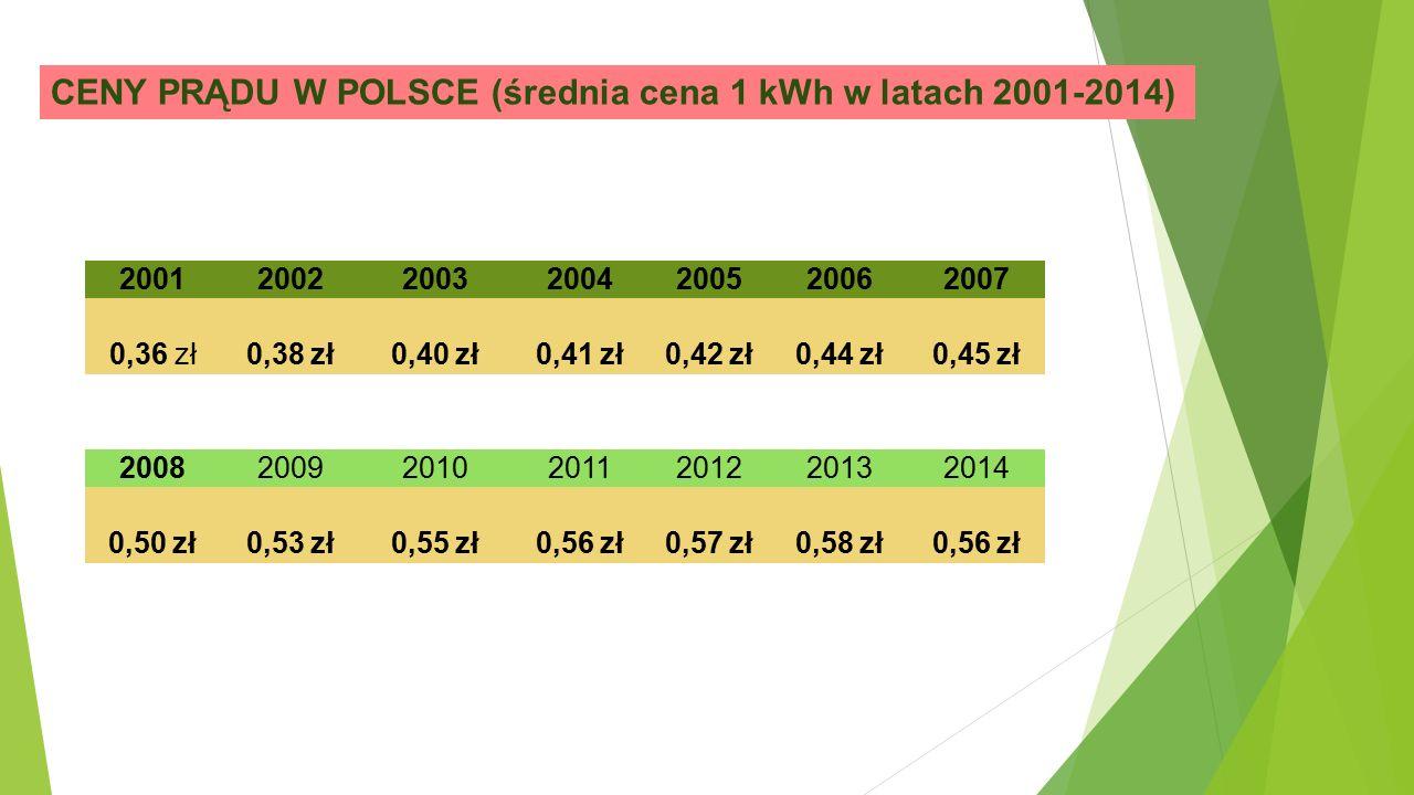 CENY PRĄDU W POLSCE (średnia cena 1 kWh w latach 2001-2014) 2001200220032004200520062007 0,36 zł 0,38 zł 0,40 zł 0,41 zł 0,42 zł 0,44 zł 0,45 zł 2008200920102011201220132014 0,50 zł 0,53 zł 0,55 zł 0,56 zł 0,57 zł 0,58 zł 0,56 zł