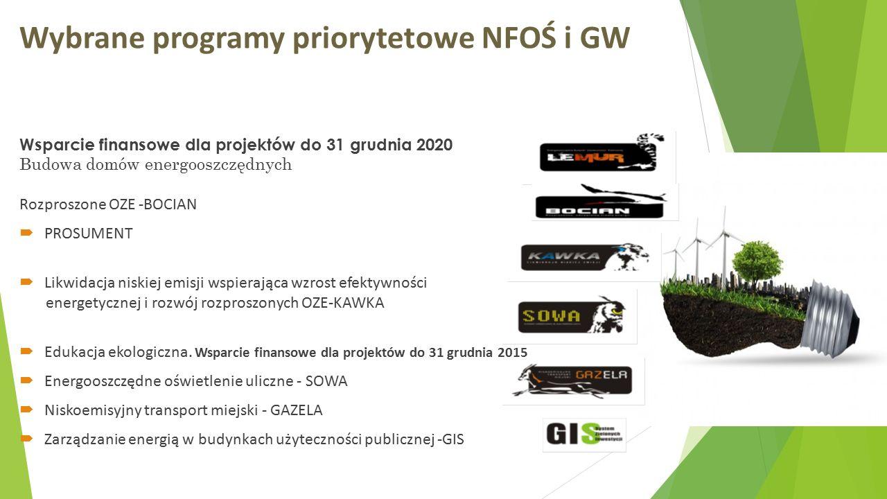Wybrane programy priorytetowe NFOŚ i GW Wsparcie finansowe dla projektów do 31 grudnia 2020 Budowa domów energooszczędnych Rozproszone OZE -BOCIAN  PROSUMENT  Likwidacja niskiej emisji wspierająca wzrost efektywności energetycznej i rozwój rozproszonych OZE-KAWKA  Edukacja ekologiczna.