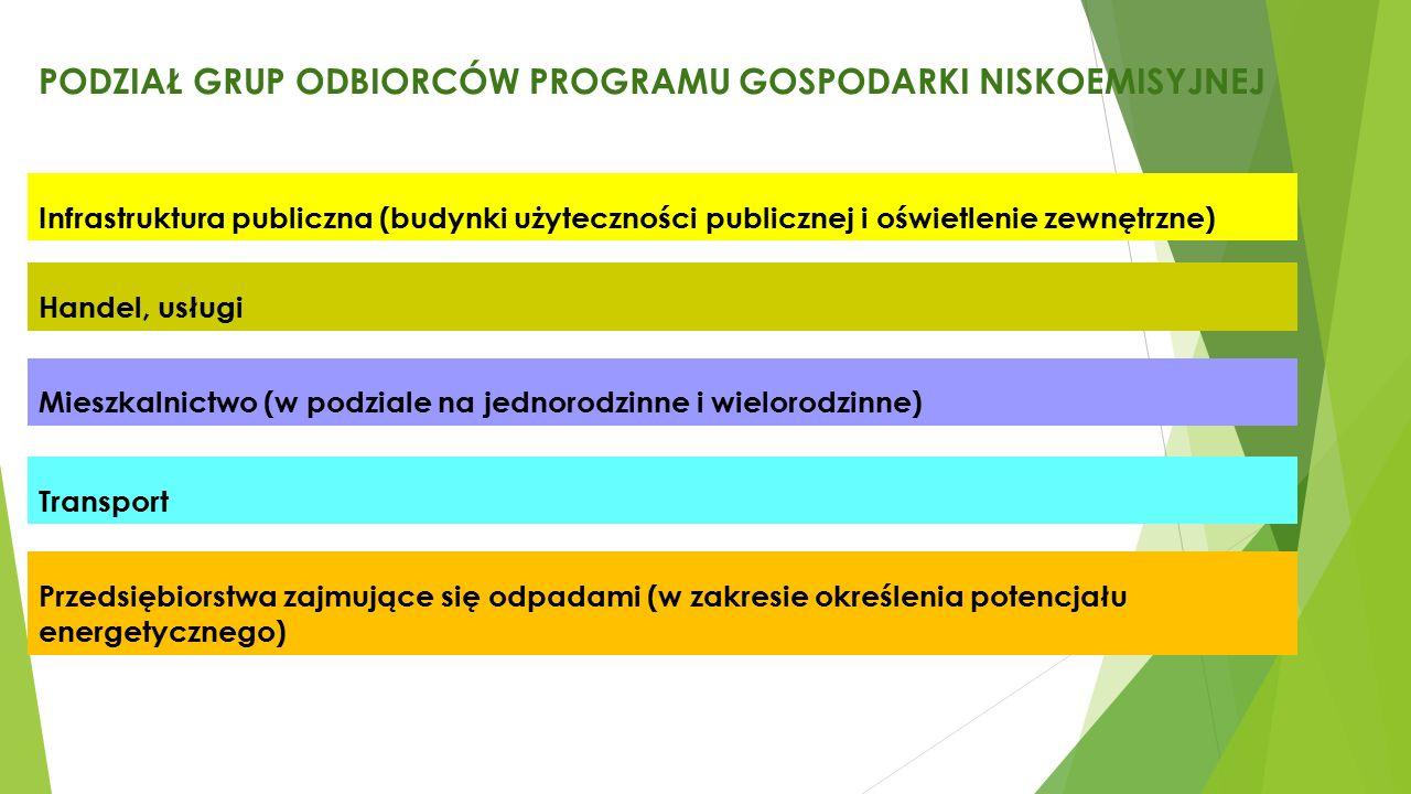 PODZIAŁ GRUP ODBIORCÓW PROGRAMU GOSPODARKI NISKOEMISYJNEJ Infrastruktura publiczna (budynki użyteczności publicznej i oświetlenie zewnętrzne) Handel, usługi Mieszkalnictwo (w podziale na jednorodzinne i wielorodzinne) Transport Przedsiębiorstwa zajmujące się odpadami (w zakresie określenia potencjału energetycznego)
