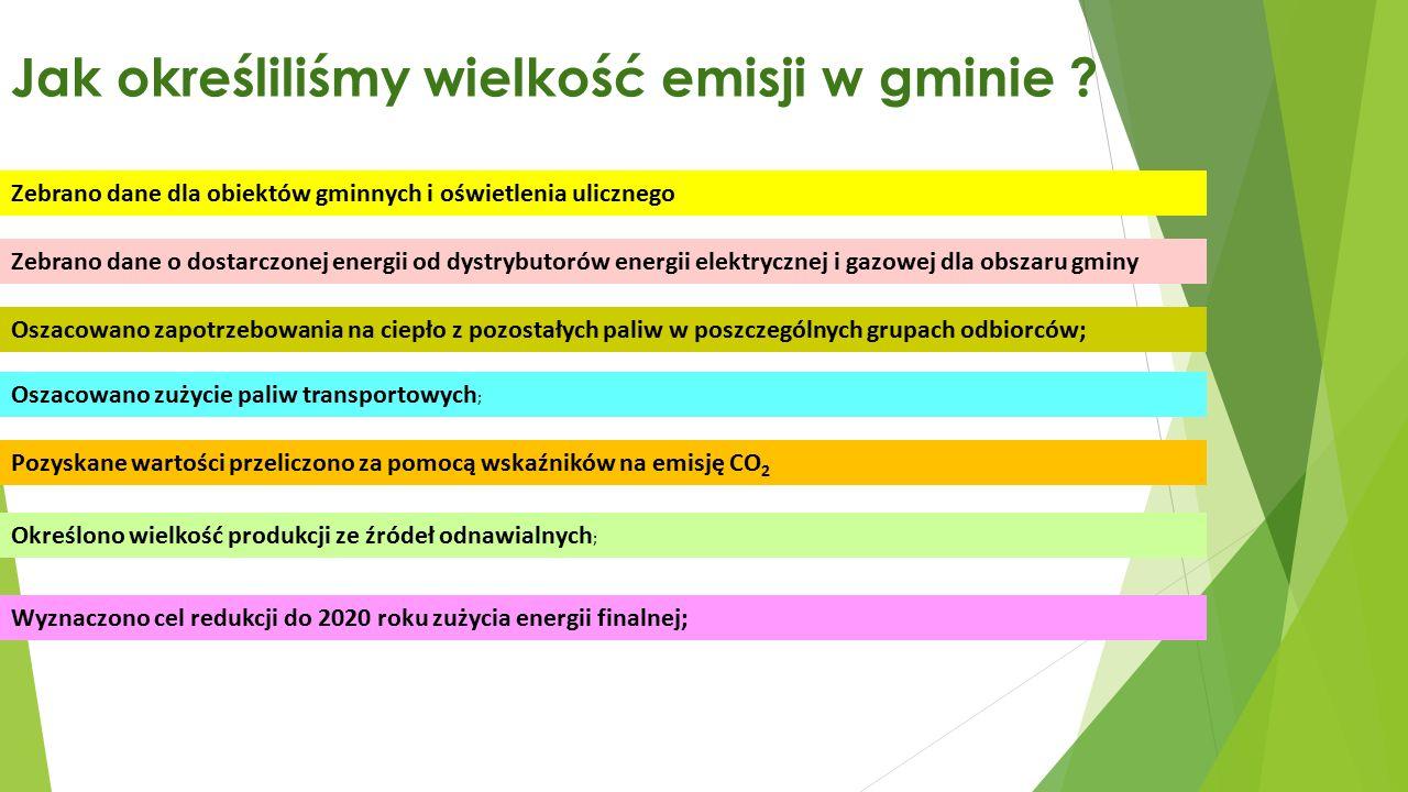 Jak określiliśmy wielkość emisji w gminie .