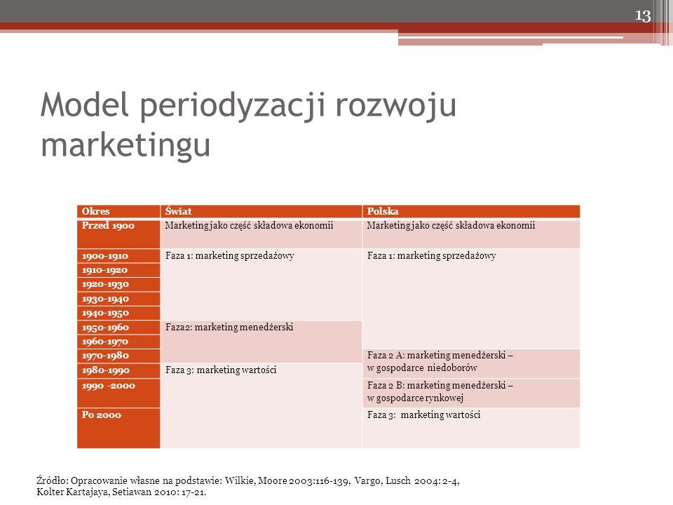 Model periodyzacji rozwoju marketingu 13 OkresŚwiatPolska Przed 1900Marketing jako część składowa ekonomii 1900-1910Faza 1: marketing sprzedażowy 1910