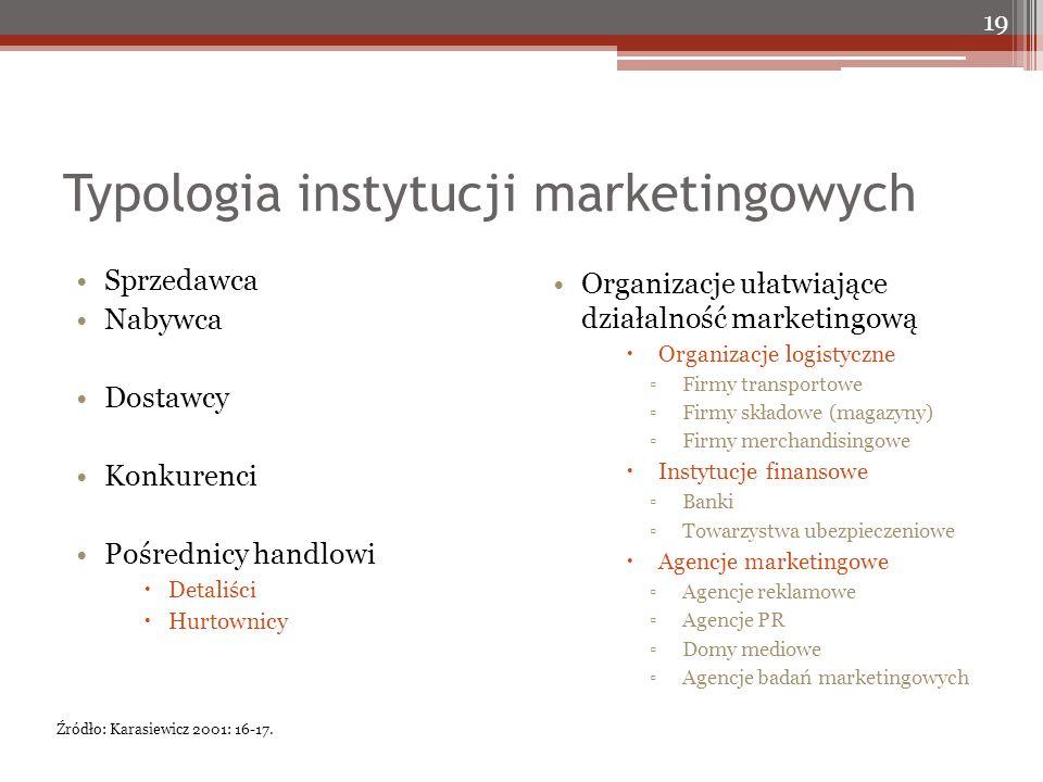 Typologia instytucji marketingowych Sprzedawca Nabywca Dostawcy Konkurenci Pośrednicy handlowi  Detaliści  Hurtownicy 19 Organizacje ułatwiające dzi