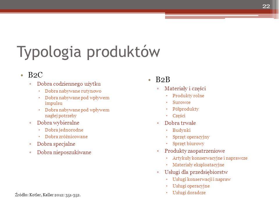Typologia produktów B2C ▫Dobra codziennego użytku  Dobra nabywane rutynowo  Dobra nabywane pod wpływem impulsu  Dobra nabywane pod wpływem nagłej p