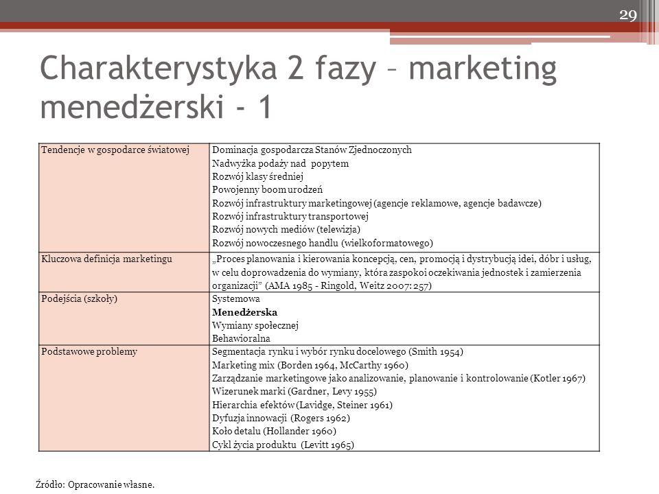 Charakterystyka 2 fazy – marketing menedżerski - 1 29 Tendencje w gospodarce światowej Dominacja gospodarcza Stanów Zjednoczonych Nadwyżka podaży nad