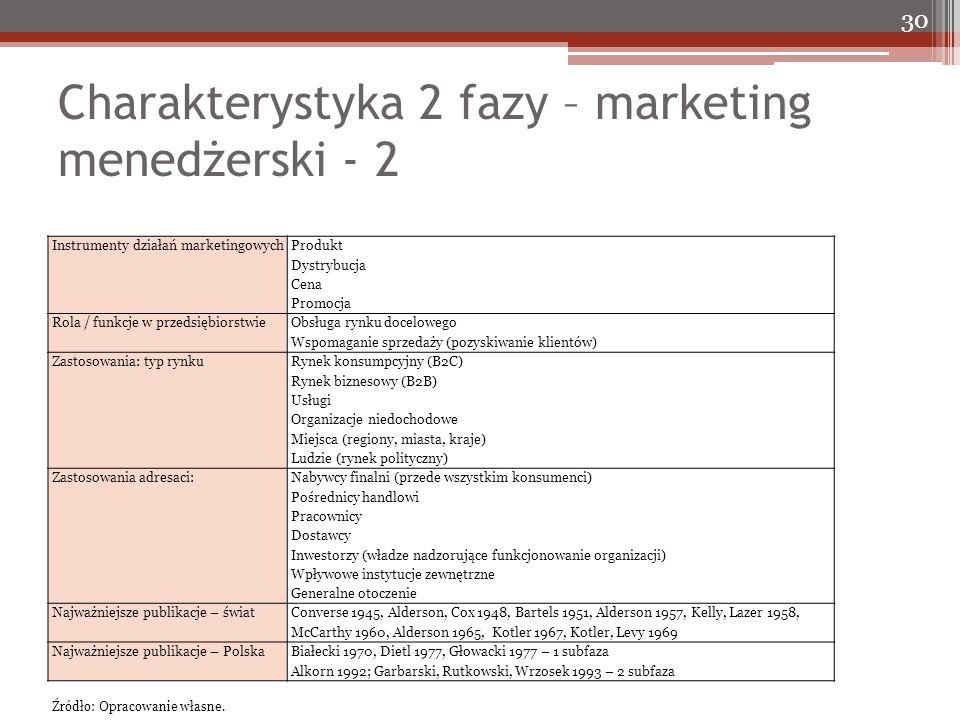 Charakterystyka 2 fazy – marketing menedżerski - 2 30 Instrumenty działań marketingowych Produkt Dystrybucja Cena Promocja Rola / funkcje w przedsiębiorstwie Obsługa rynku docelowego Wspomaganie sprzedaży (pozyskiwanie klientów) Zastosowania: typ rynku Rynek konsumpcyjny (B2C) Rynek biznesowy (B2B) Usługi Organizacje niedochodowe Miejsca (regiony, miasta, kraje) Ludzie (rynek polityczny) Zastosowania adresaci: Nabywcy finalni (przede wszystkim konsumenci) Pośrednicy handlowi Pracownicy Dostawcy Inwestorzy (władze nadzorujące funkcjonowanie organizacji) Wpływowe instytucje zewnętrzne Generalne otoczenie Najważniejsze publikacje – świat Converse 1945, Alderson, Cox 1948, Bartels 1951, Alderson 1957, Kelly, Lazer 1958, McCarthy 1960, Alderson 1965, Kotler 1967, Kotler, Levy 1969 Najważniejsze publikacje – PolskaBiałecki 1970, Dietl 1977, Głowacki 1977 – 1 subfaza Alkorn 1992; Garbarski, Rutkowski, Wrzosek 1993 – 2 subfaza Źródło: Opracowanie własne.