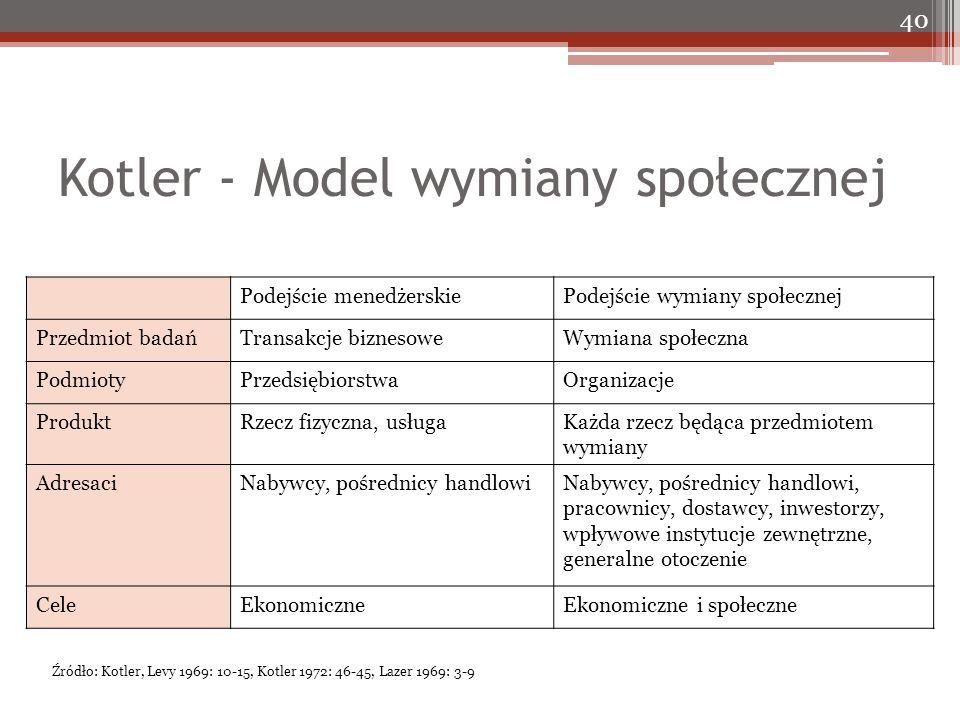 Kotler - Model wymiany społecznej 40 Podejście menedżerskiePodejście wymiany społecznej Przedmiot badańTransakcje biznesoweWymiana społeczna PodmiotyP