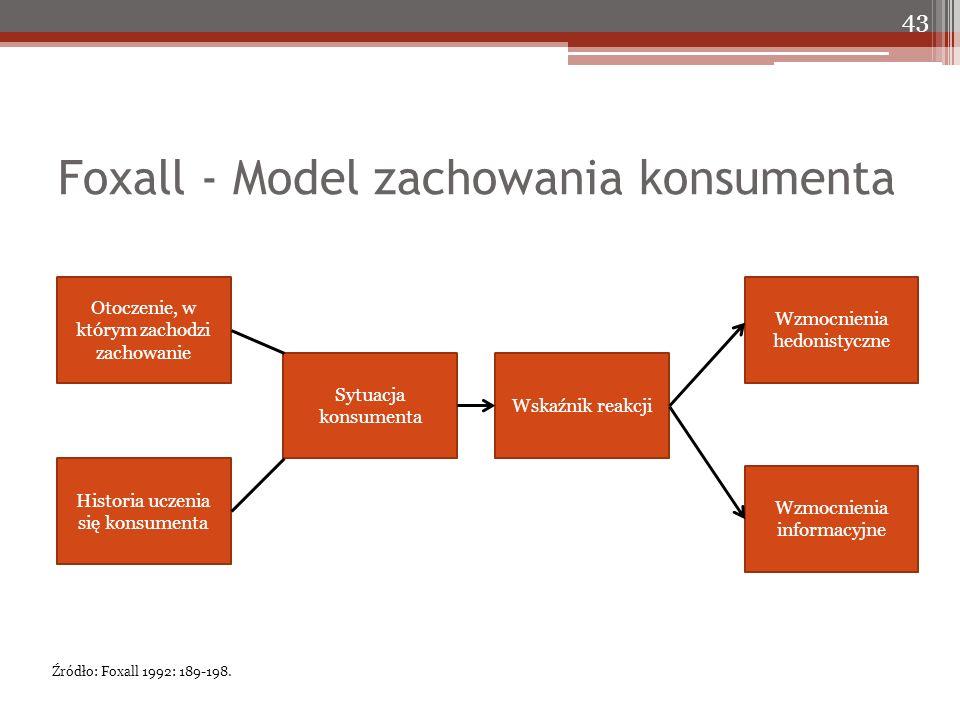 Foxall - Model zachowania konsumenta 43 Otoczenie, w którym zachodzi zachowanie Historia uczenia się konsumenta Sytuacja konsumenta Wskaźnik reakcji Wzmocnienia hedonistyczne Wzmocnienia informacyjne Źródło: Foxall 1992: 189-198.