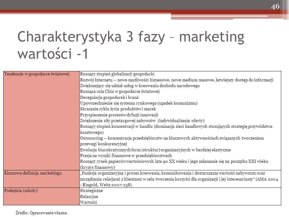 Charakterystyka 3 fazy – marketing wartości -1 46 Tendencje w gospodarce światowej Rosnący stopień globalizacji gospodarki Rozwój Internetu – nowe moż