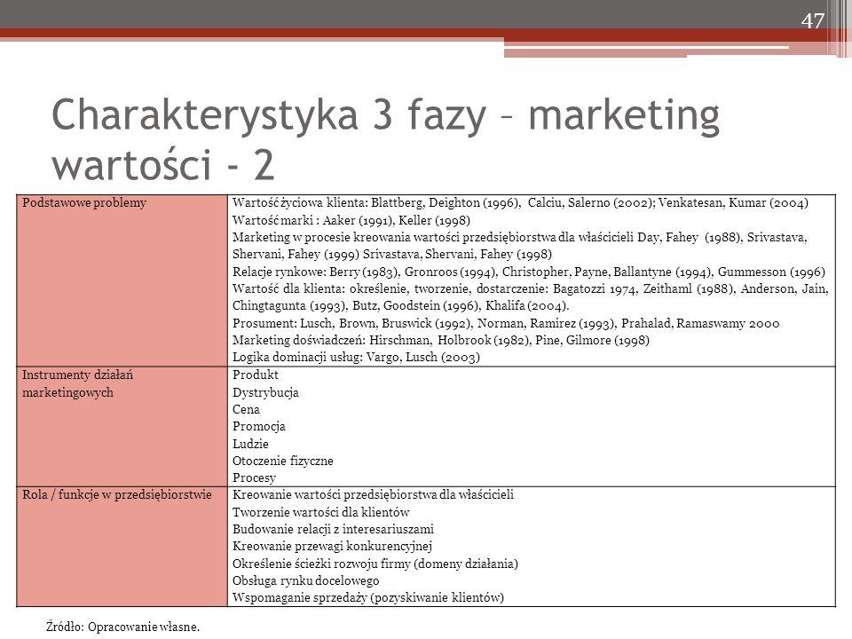 Charakterystyka 3 fazy – marketing wartości - 2 47 Podstawowe problemy Wartość życiowa klienta: Blattberg, Deighton (1996), Calciu, Salerno (2002); Venkatesan, Kumar (2004) Wartość marki : Aaker (1991), Keller (1998) Marketing w procesie kreowania wartości przedsiębiorstwa dla właścicieli Day, Fahey (1988), Srivastava, Shervani, Fahey (1999) Srivastava, Shervani, Fahey (1998) Relacje rynkowe: Berry (1983), Gronroos (1994), Christopher, Payne, Ballantyne (1994), Gummesson (1996) Wartość dla klienta: określenie, tworzenie, dostarczenie: Bagatozzi 1974, Zeithaml (1988), Anderson, Jain, Chingtagunta (1993), Butz, Goodstein (1996), Khalifa (2004).