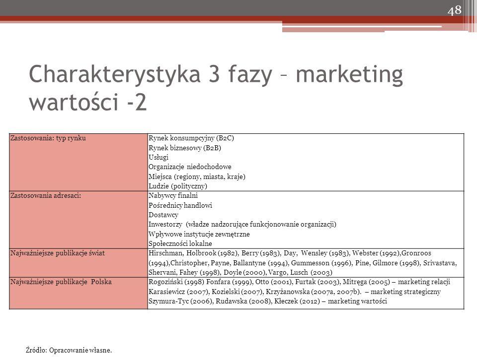 Charakterystyka 3 fazy – marketing wartości -2 48 Zastosowania: typ rynku Rynek konsumpcyjny (B2C) Rynek biznesowy (B2B) Usługi Organizacje niedochodowe Miejsca (regiony, miasta, kraje) Ludzie (polityczny) Zastosowania adresaci: Nabywcy finalni Pośrednicy handlowi Dostawcy Inwestorzy (władze nadzorujące funkcjonowanie organizacji) Wpływowe instytucje zewnętrzne Społeczności lokalne Najważniejsze publikacje świat Hirschman, Holbrook (1982), Berry (1983), Day, Wensley (1983), Webster (1992),Gronroos (1994),Christopher, Payne, Ballantyne (1994), Gummesson (1996), Pine, Gilmore (1998), Srivastava, Shervani, Fahey (1998), Doyle (2000), Vargo, Lusch (2003) Najważniejsze publikacje PolskaRogoziński (1998) Fonfara (1999), Otto (2001), Furtak (2003), Mitręga (2005) – marketing relacji Karasiewicz (2007), Kozielski (2007), Krzyżanowska (2007a, 2007b).