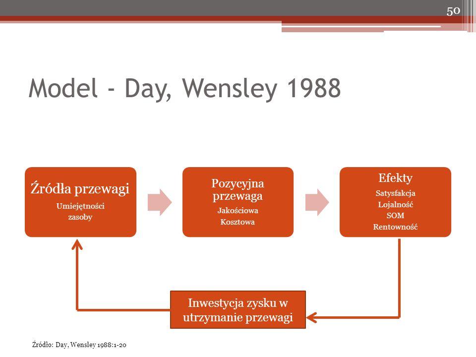 Model - Day, Wensley 1988 Źródła przewagi Umiejętności zasoby Pozycyjna przewaga Jakościowa Kosztowa Efekty Satysfakcja Lojalność SOM Rentowność 50 In