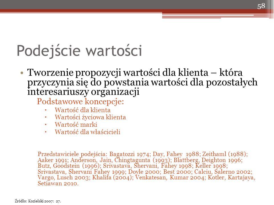 Podejście wartości Tworzenie propozycji wartości dla klienta – która przyczynia się do powstania wartości dla pozostałych interesariuszy organizacji Podstawowe koncepcje:  Wartość dla klienta  Wartości życiowa klienta  Wartość marki  Wartość dla właścicieli Przedstawiciele podejścia: Bagatozzi 1974; Day, Fahey 1988; Zeithaml (1988); Aaker 1991; Anderson, Jain, Chingtagunta (1993); Blattberg, Deighton 1996; Butz, Goodstein (1996); Srivastava, Shervani, Fahey 1998; Keller 1998; Srivastava, Shervani Fahey 1999; Doyle 2000; Best 2000; Calciu, Salerno 2002; Vargo, Lusch 2003; Khalifa (2004); Venkatesan, Kumar 2004; Kotler, Kartajaya, Setiawan 2010.