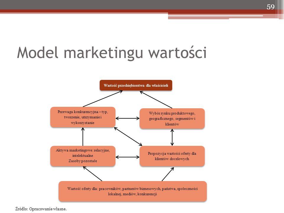 Model marketingu wartości 59 Wartość przedsiębiorstwa dla właścicieli Przewaga konkurencyjna – typ, tworzenie, utrzymanie i wykorzystanie Wybór rynku produktowego, geograficznego, segmentów i klientów Propozycja wartości oferty dla klientów docelowych Aktywa marketingowe: relacyjne, intelektualne Zasoby pozostałe Aktywa marketingowe: relacyjne, intelektualne Zasoby pozostałe Wartość oferty dla: pracowników, partnerów biznesowych, państwa, społeczności lokalnej, mediów, konkurencji Źródło: Opracowanie własne.