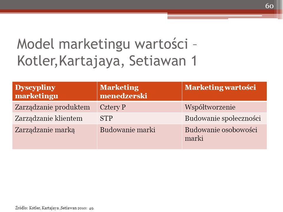 Model marketingu wartości – Kotler,Kartajaya, Setiawan 1 Dyscypliny marketingu Marketing menedzerski Marketing wartości Zarządzanie produktemCztery PWspółtworzenie Zarządzanie klientemSTPBudowanie społeczności Zarządzanie markąBudowanie markiBudowanie osobowości marki 60 Źródło: Kotler, Kartajaya,Setiawan 2010: 49.