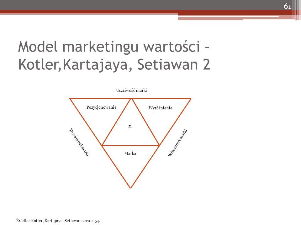 Model marketingu wartości – Kotler,Kartajaya, Setiawan 2 61 Pozycjonowanie Wyróżnienie Marka 3i Tożsamość marki Wizerunek marki Uczciwość marki Źródło: Kotler, Kartajaya,Setiawan 2010: 54.